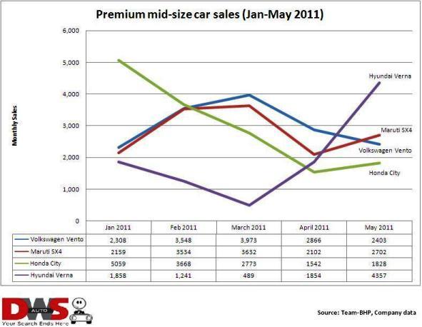 Premium mid-size car sales India chart