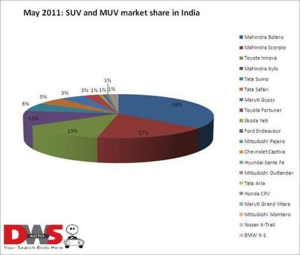 suv sales may 2011