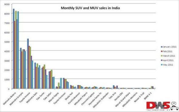 suv sales may 2011 photo 2