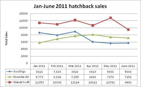 hatchback sales photo