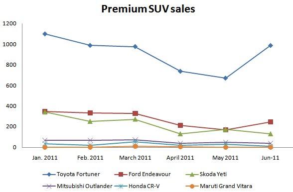 premium suv sales in india till june 2011