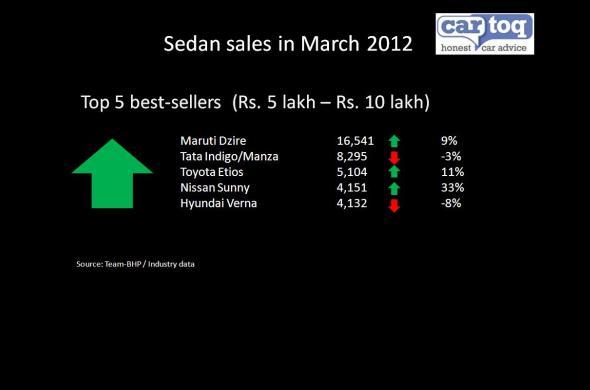 sedan sales march