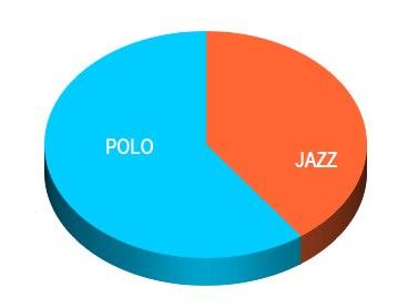 honda jazz vs volkswagen pol