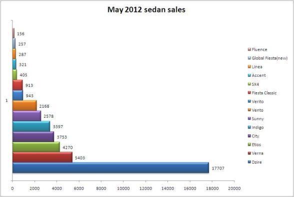 sedan-sales-may-2012