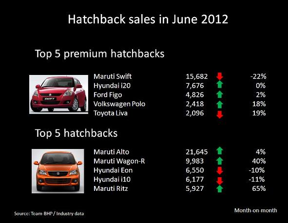 hatchback sales june