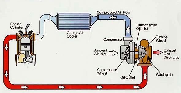 how-turbocharger-works-photo