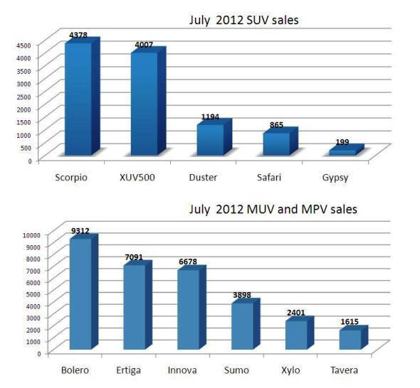 suv and muv sales