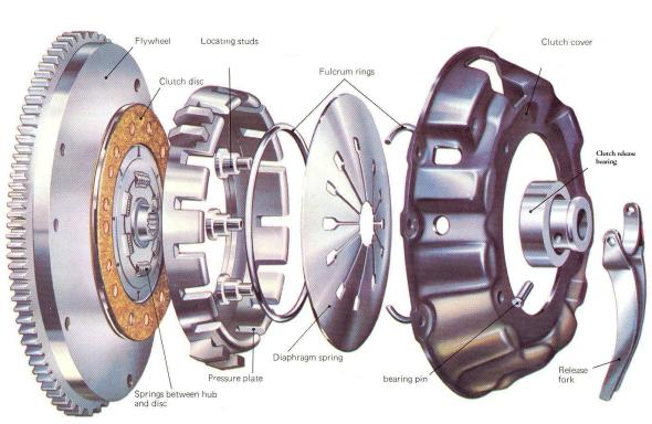 Automotive Clutch Plate : When to replace your clutch plates checking for symptoms