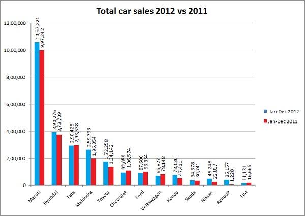 Car sales 2012