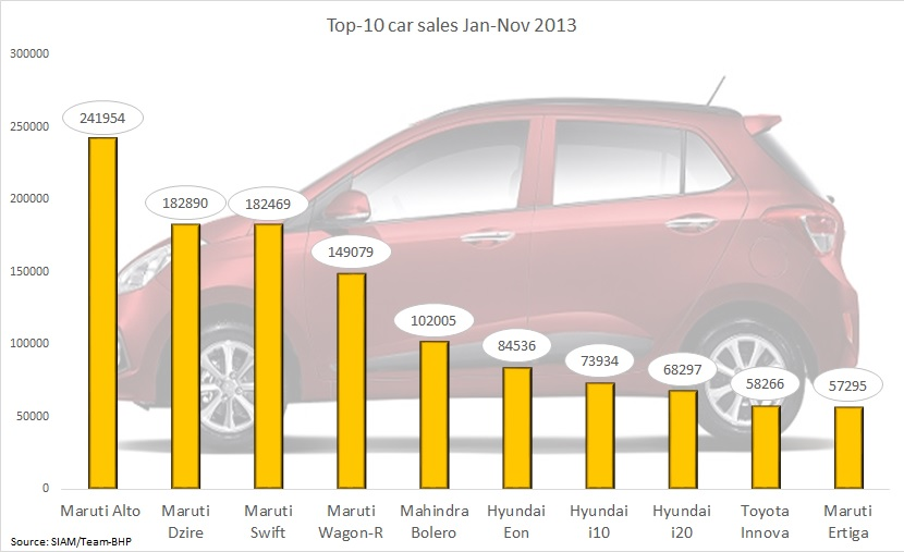 Top 10 Best Selling Cars Of 2013 In India