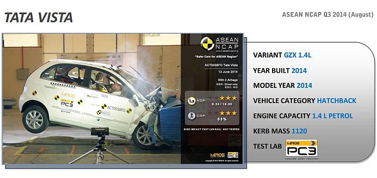 ASEAN NCAP Safety Ratings – Tata Indica Vista, Honda Jazz and City Cars