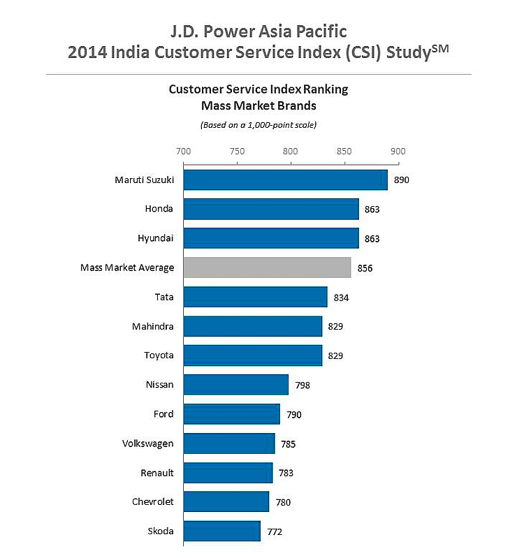 J.D. Power Customer Service Satisfaction Index of Automobile Brands in India