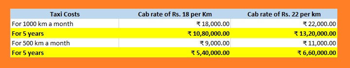 Cost of using cabs