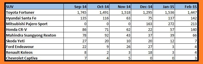 SUV sales chart