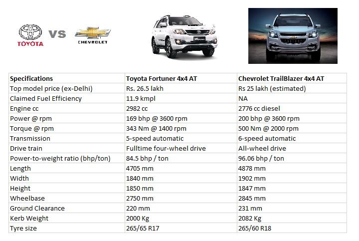 Toyota Fortuner vs Chevrolet Trailblazer