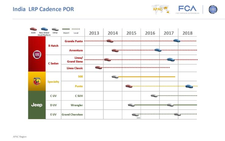 Fiat Chrylser Car Launch India Timeline