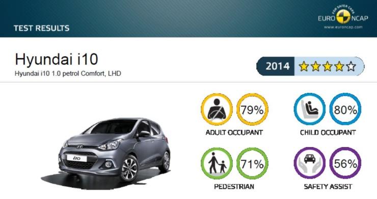 Hyundai Grand i10 Euro NCAP 1