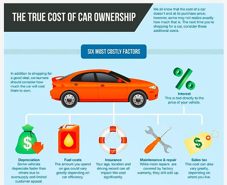 Real Cost of Car Ownership