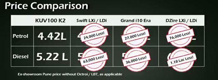KUV100 Price Comparison