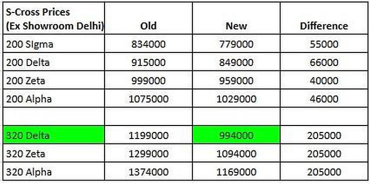 Maruti S-Cross Revised Prices