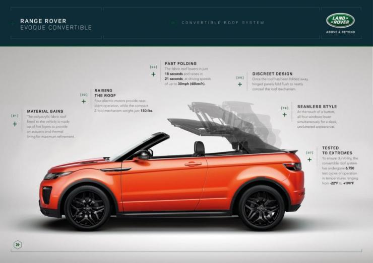 Range Rover Evoque Convertible 7