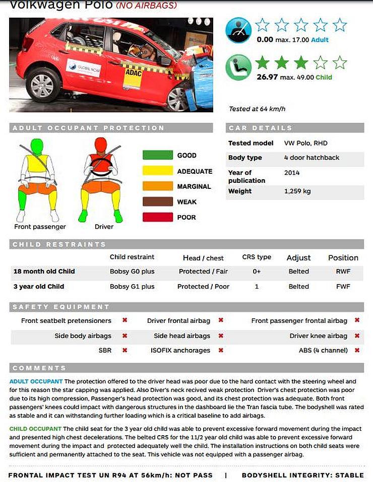 Volkswagen Polo Global NCAP
