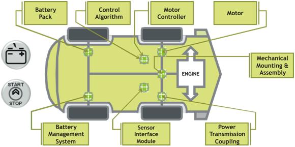 Hybrid System chart