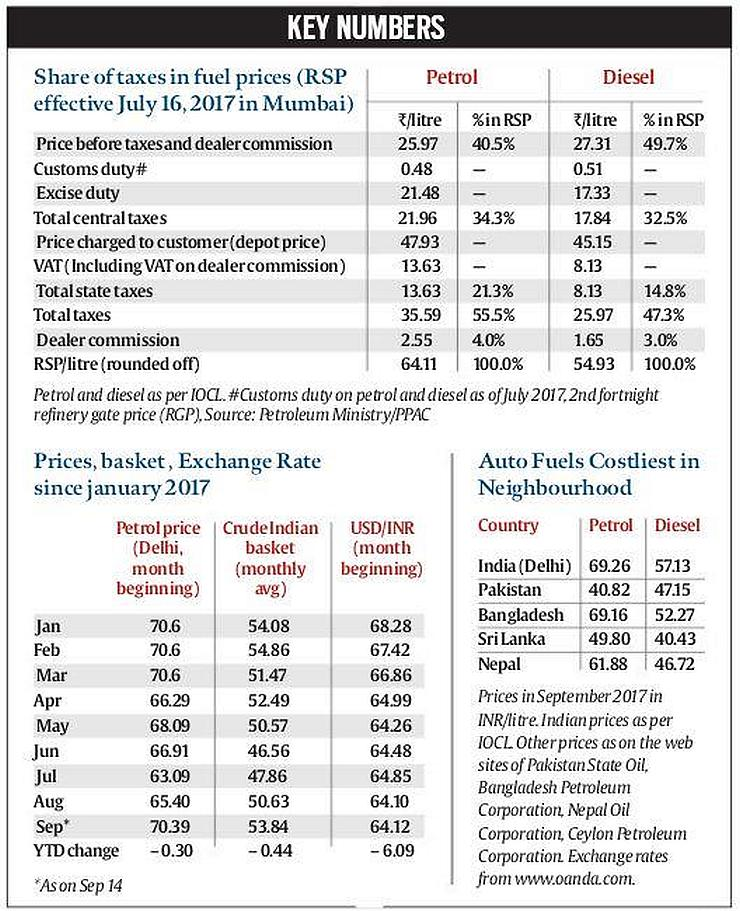 Taxes on Fuel Prices in India