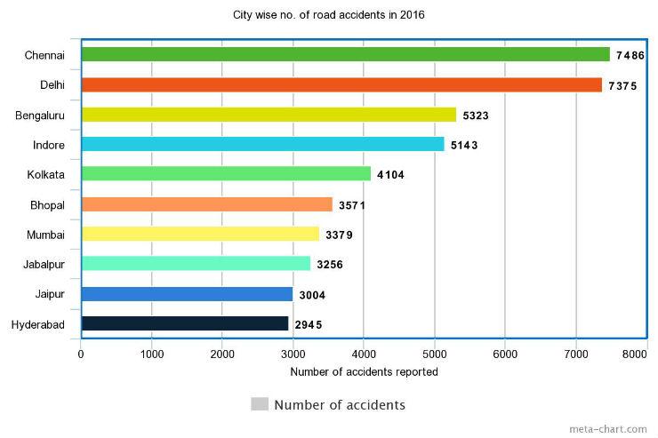 accident city