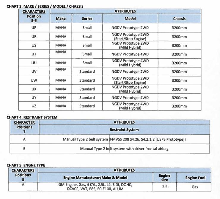 Mahindra USPS Delivery Van Specs