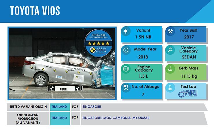 India-bound Toyota Vios scores 5 stars in ASEAN NCAP crash test