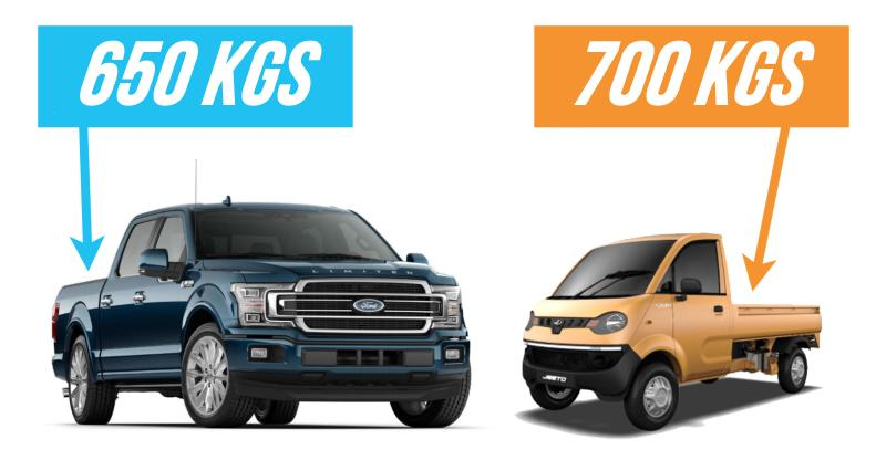 Mahindra Jeeto can haul more load than the Ford F150, & Americans can't stop gushing