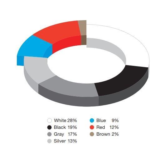 North America Colors Chart