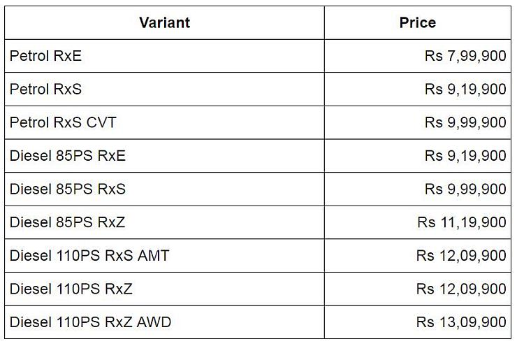 2019 Renault Duster Prices