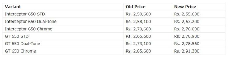 Royal Enfield Twins Price Hike