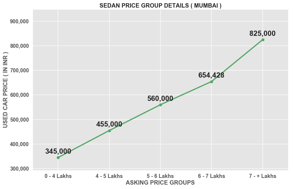 Sedan-Mumbai-Under