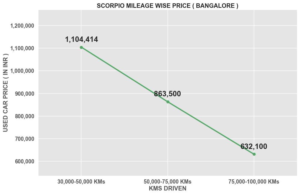 SCORPIO-Bangalore